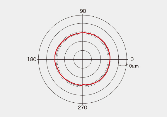 Cắt tròn (mặt phẳng XY)