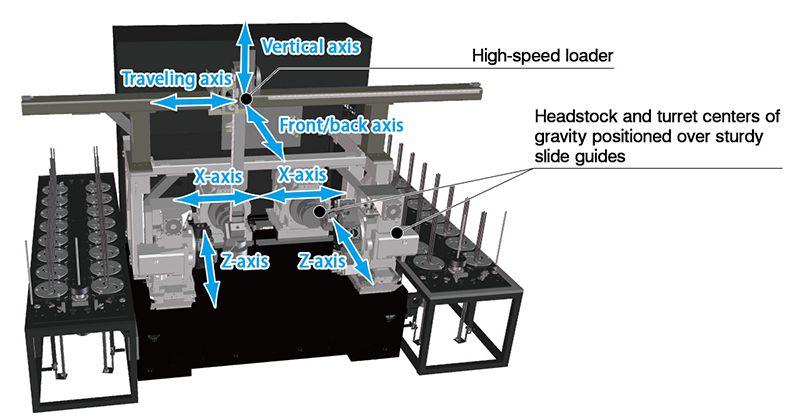 Cấu trúc máy tối ưu cho vận hành tốc độ cao và gia công mạnh mẽ