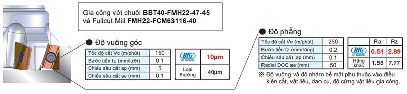Phay ghép mảnh chính xác Fullcut Mill Arbor Type