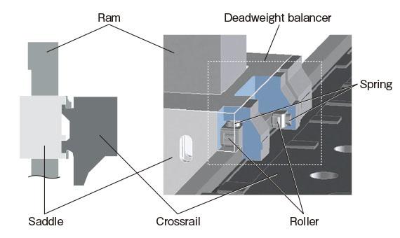 Đầu trục chính (bề mặt ray trượt) thực hiện gia công tốc độ cao và độ chính xác cao cùng một lúc