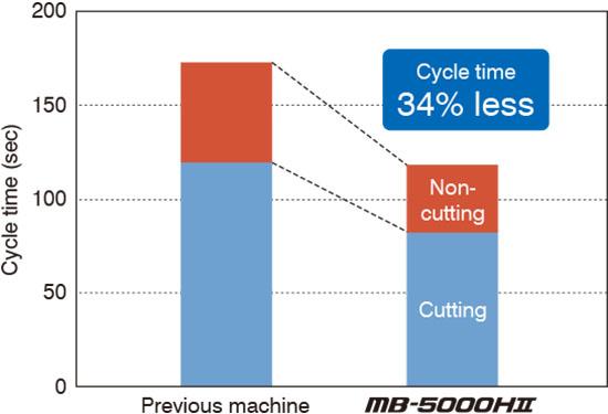 Gia công nhanh các chi tiết bằng nhôm trong sản xuất hàng loạt