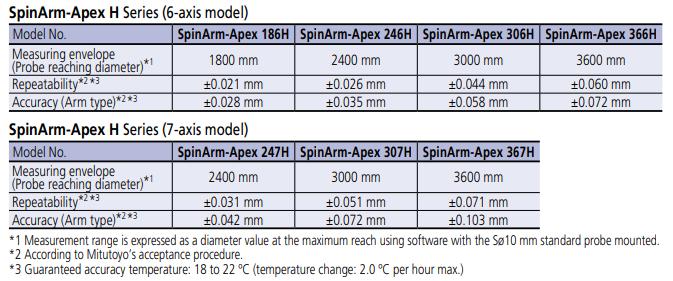 Cánh tay đo tọa độ 3D trục quay SpinArm-Apex