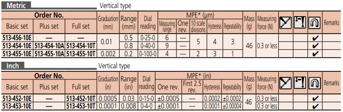 Dial Test Indicator Series 513