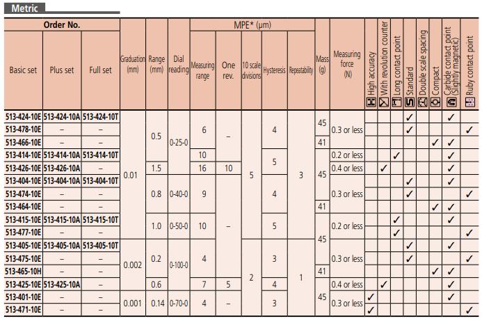 Dial Test Indicator Series 513 - Horizontal Type