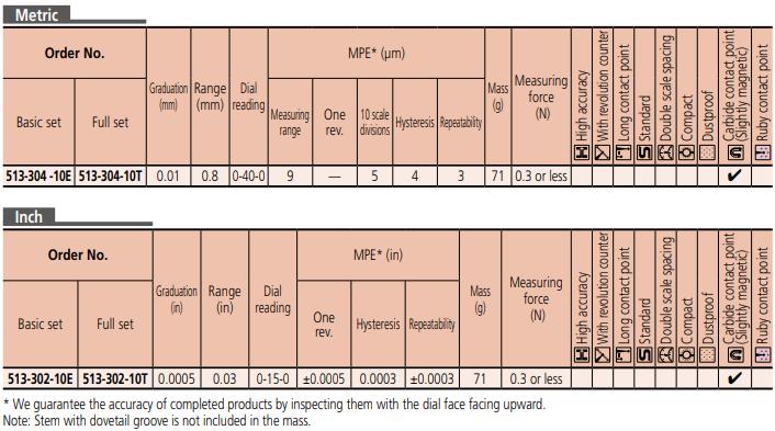 Dial Test Indicator Series 513 – Universal Type