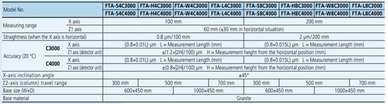 FORMTRACER Avant C3000/4000 Series 218