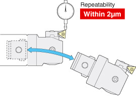 Accurate repeatability of 2μm or less