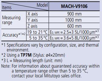 In-line Type CNC CMM MICROCORD MACH-V9106