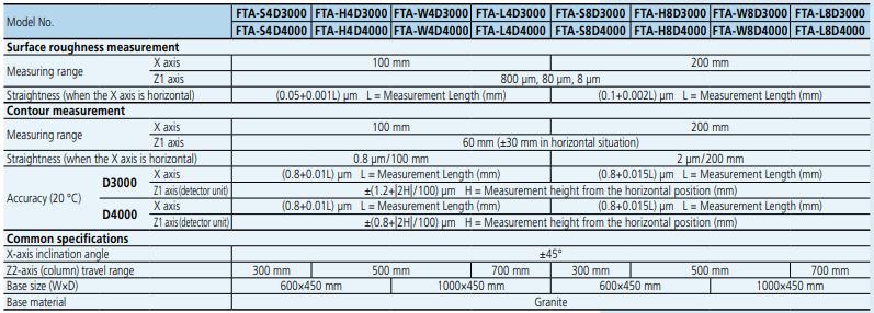 FORMTRACER Avant D3000/4000 Series 525
