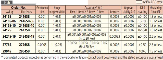 Mitutoyo Dial Indicator Series 2 - Long Stroke Type