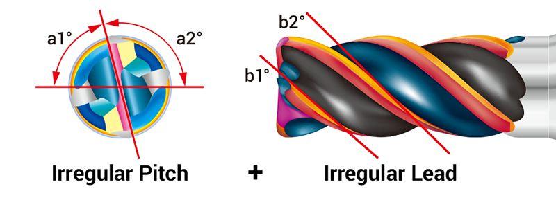 Dòng mũi phay SSEH dùng cho phôi hợp kim đặc biệt
