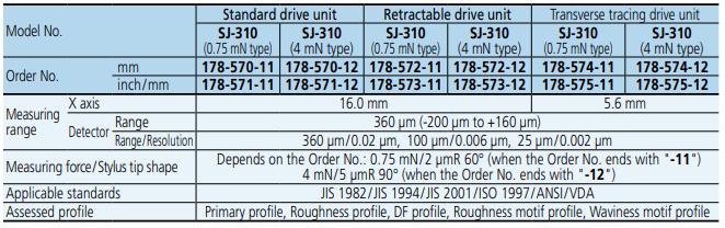 Máy đo độ nhám Mitutoyo SJ-310 Series 178