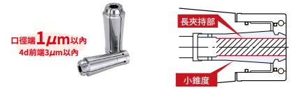 超高速高精度立銑刀夾頭 - MEGA E CHUCK