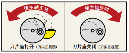 背面锪孔刀具: 反刮刀
