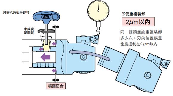 高精度彈性組合搪孔系統 - CK BORING SYSTEM