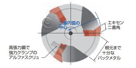 フルカットミル FCR型 / FCM型
