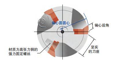 機夾式立銑刀 - 快鋒立銑刀FCR型 / FCM型