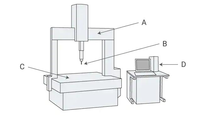 三次元測定機の構成