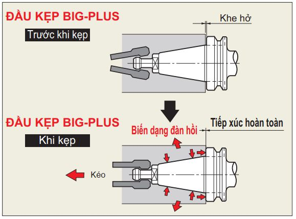 Cơ cấu hoạt động của hệ thống tiếp xúc kép BIG-PLUS