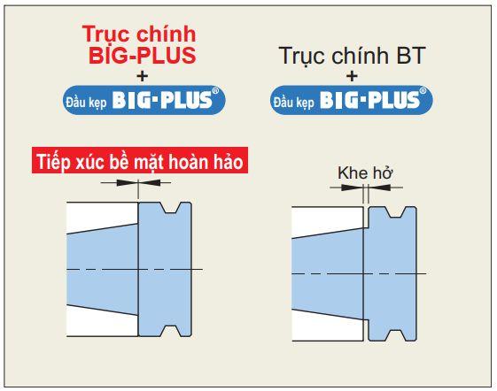 Lưu ý khi sử dụng hệ thống BIG-PLUS