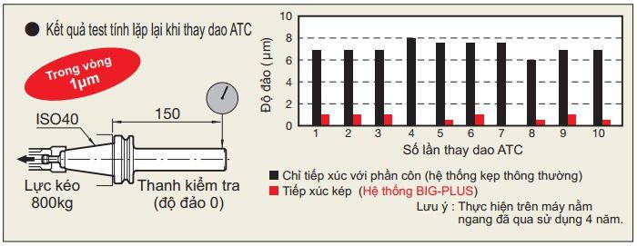 Hệ thống BIG-PLUS cải thiện khả năng lặp lại khi thay dao ATC