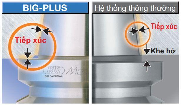 Hệ thống tiếp xúc kép BIG-PLUS là gì?