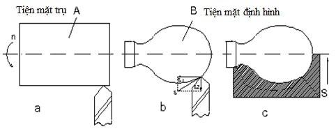 nguyên lý hoạt động của máy tiện CNC