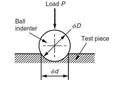Phương pháp đo độ cứng Briell
