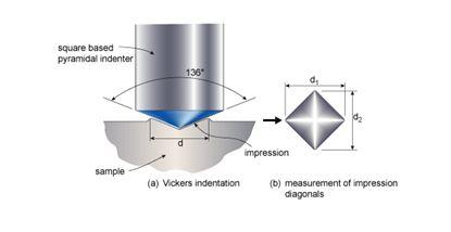 Phương pháp đo độ cứng Vicker