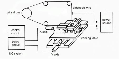 Nguyên lý hoạt động của máy cắt dây