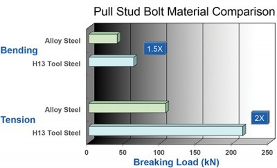 The pull stud is the single component that keeps a holder in the spindle. Because it weathers up to 7,500 lb of load in 50-taper arrangements, it is critical to protecting both employees and machinery. If the tool comes out, it will damage the spindle and cause repairs that could exceed $50,000.
