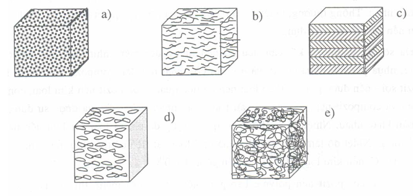 Các loại Composite